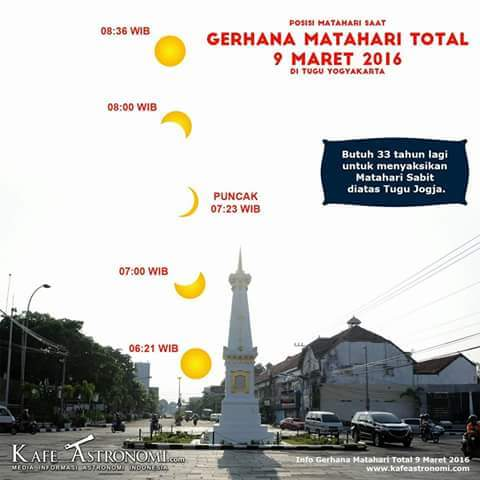 posisi gerhana matahari di tugu Yogyakarta9 Maret 2016