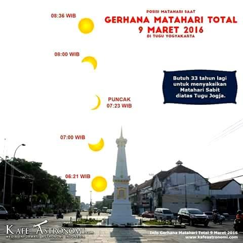 Posisi gerhana matahari di Tugu Yogyakarta, 9 Maret 2016 (sumber kafeastronomi.com).